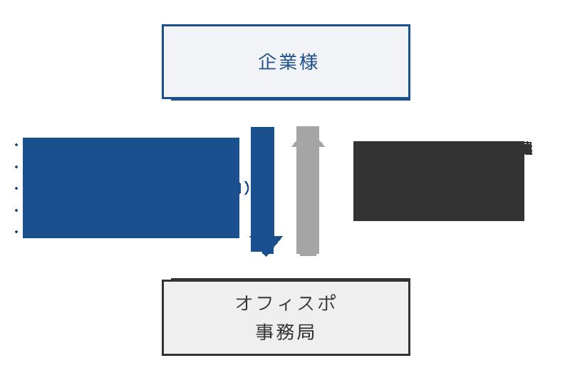 インストラクターの派遣・プログラム実施(アンケートの実施)(分析)